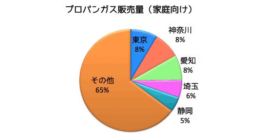 家庭向けは1位東京都、2位は神奈川県