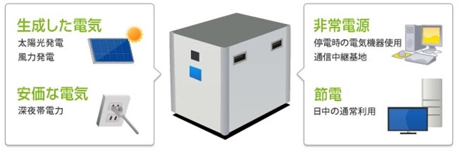 容量が大きい蓄電池とメーカー