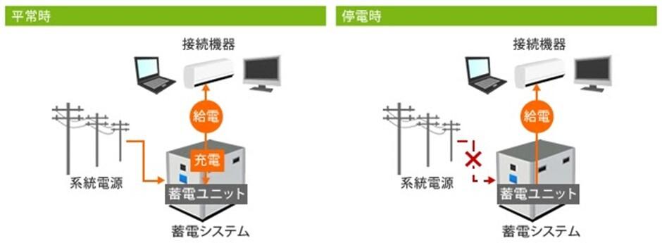 停電時に役立つ蓄電池とメーカー