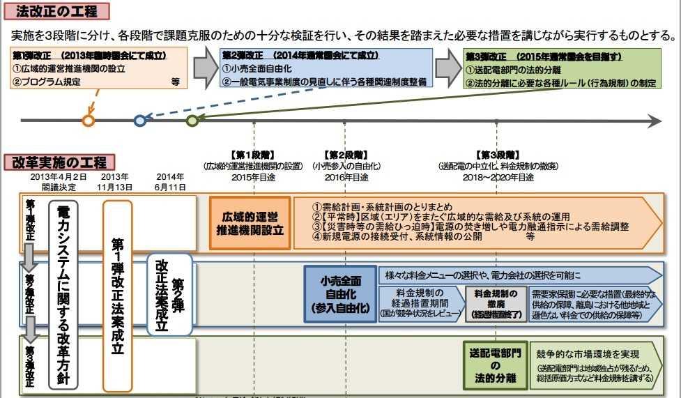 電力システム改革の工程と電気事業法改正スケジュール
