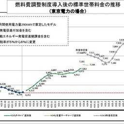 電気料金は上がっているの??日本の電気料金事情を解説します。