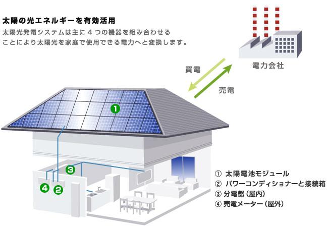 住宅用太陽光発電とは?