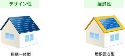 太陽光パネルは屋根置き型か屋根一体型か