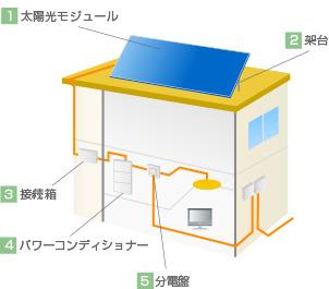 太陽光発電システム全体の仕組み(系統連系型)
