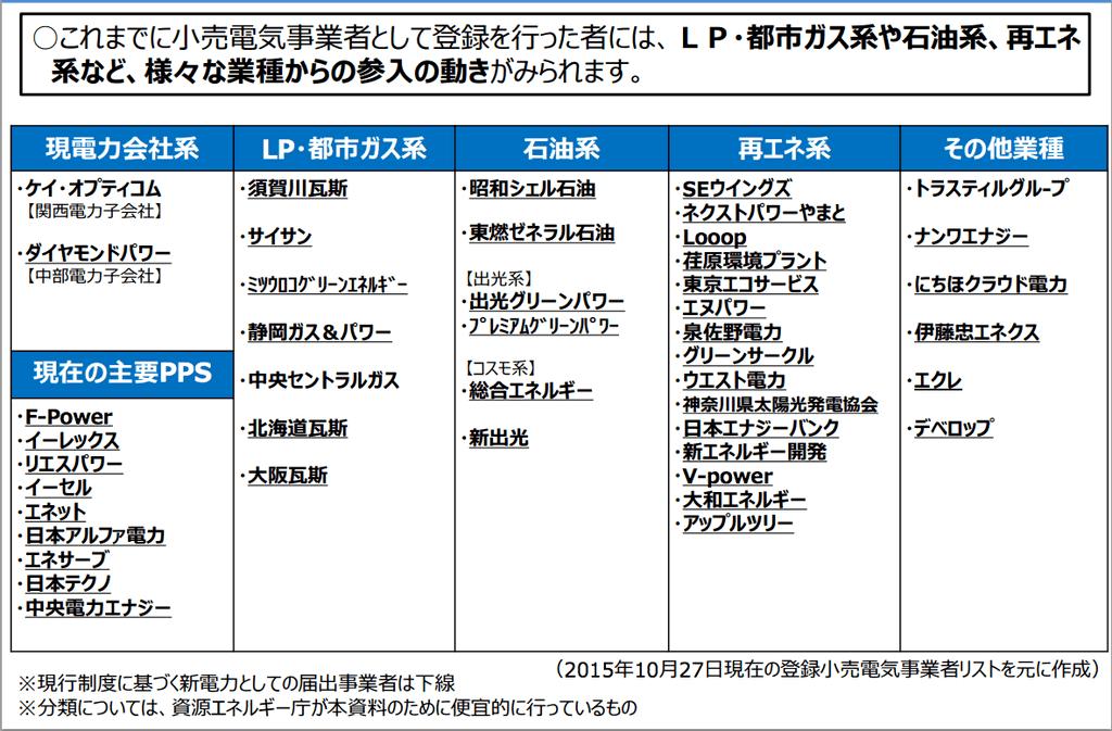 小売電気事業者の一覧と分類
