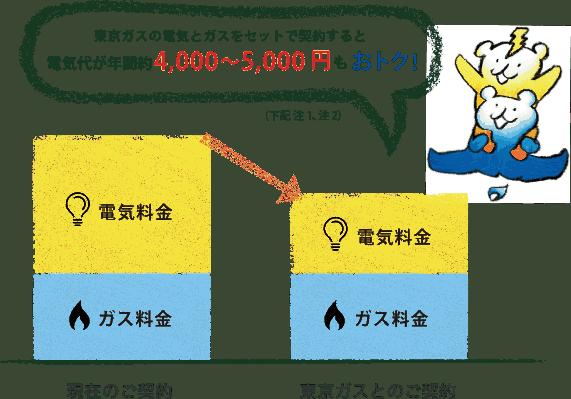 ずっとも電気3(東京電力の「低圧電力」相当)
