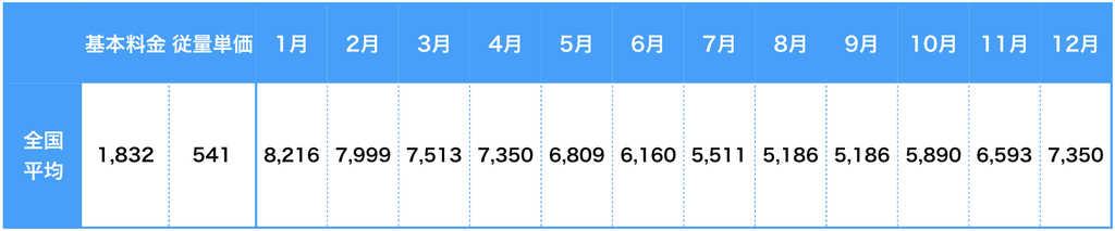 プロパンガス料金の全国平均価格
