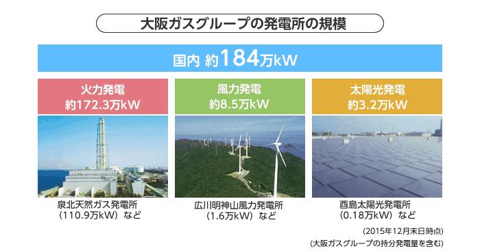 大阪ガスは、原発2基相当の巨大な発電施設を所有