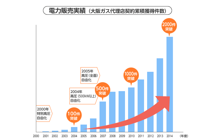 大阪ガスのこれまでの電気の販売実績は