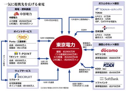 東京電力のお得なサービス!