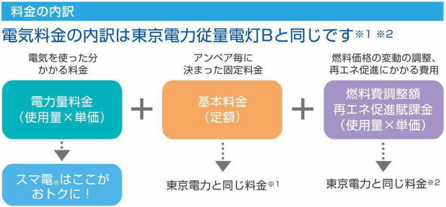 スマ電は300kWhを越えた料金が12%お得になる!(東京電力の場合)