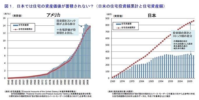 住宅の資産価値を維持できるようになる