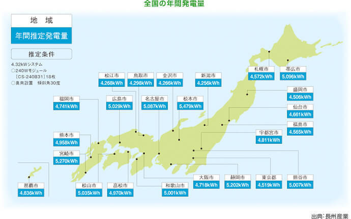 2.地域・季節ごとの年間発電量