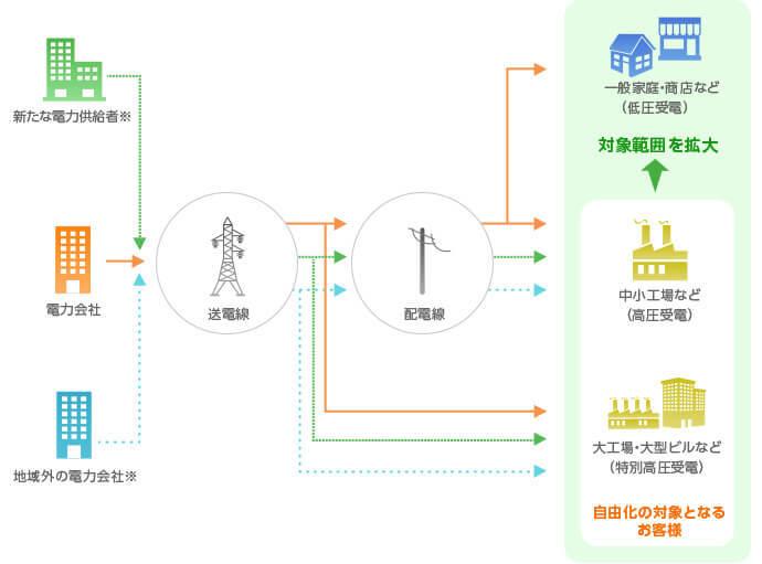 太陽光発電+蓄電池で電力自由化に備える