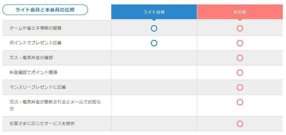 マイ大阪ガスの会員登録方法は?