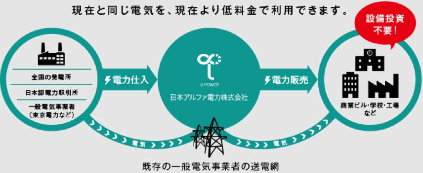 日本アルファ電力の電力供給源やこれまでの実績は