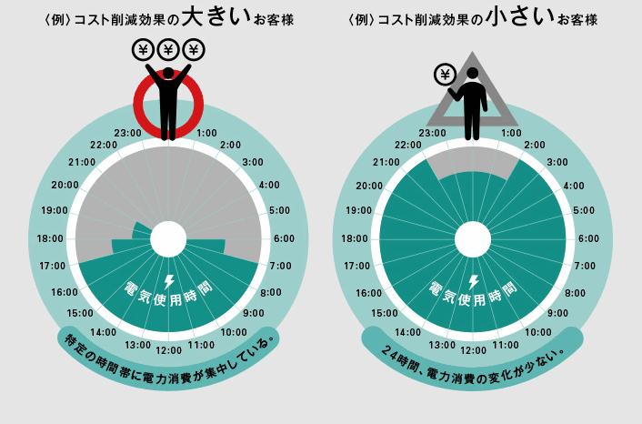 「日本アルファ電力の導入実績例」