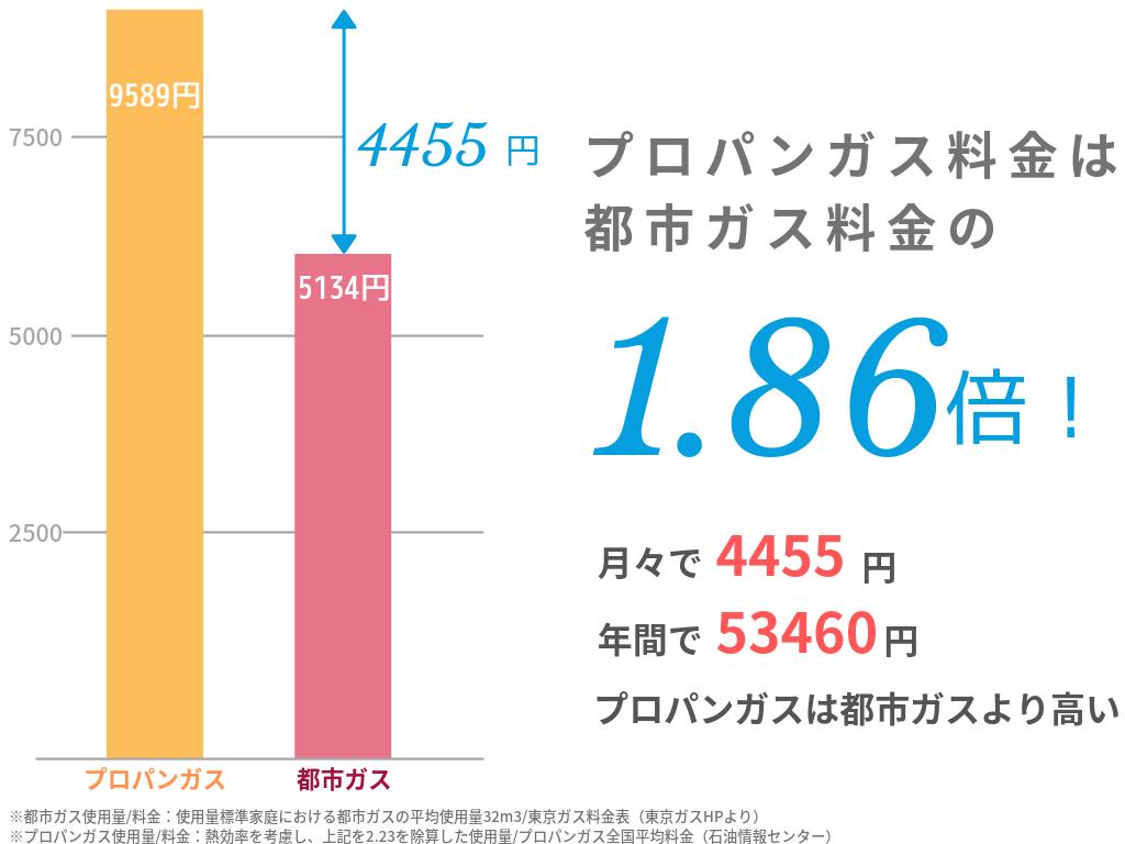 プロパンガス料金は都市ガス料金の1.86倍