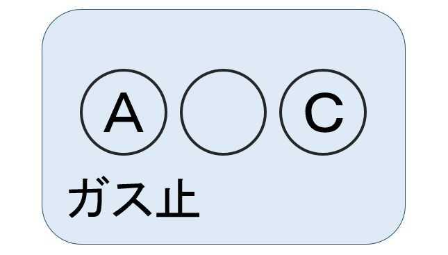 ガスメーターの表示が【「A○C」+ガス止】の場合