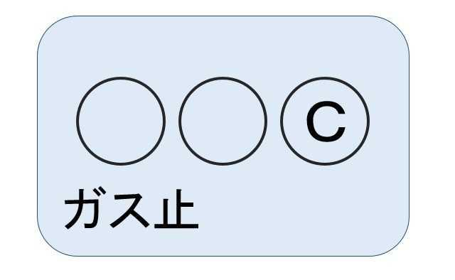 ガスメーターの表示が【「○○C」+ガス止】の場合