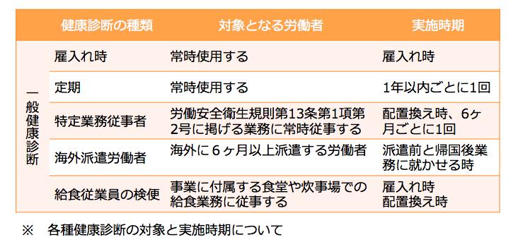 定期健康診断の種類と対象労働者、実施時期の表
