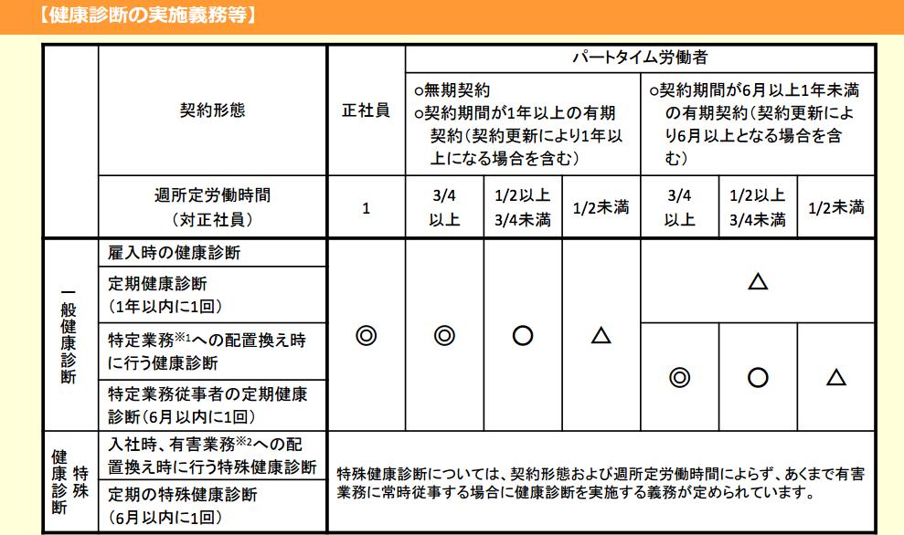 健康診断の実施義務の表