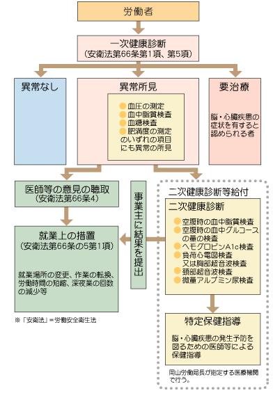 健康診断結果に対する事後措置の流れ(図)