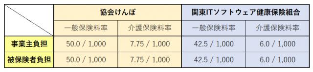 組合 関東 健康 保険 it ソフトウェア