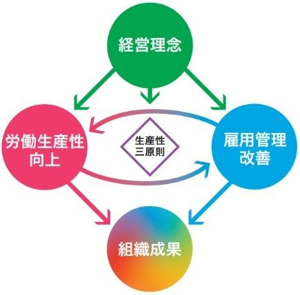 生産性三原則