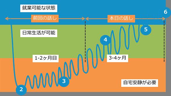 回復の状況モデル