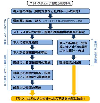 ストレスチェック制度の実施手順