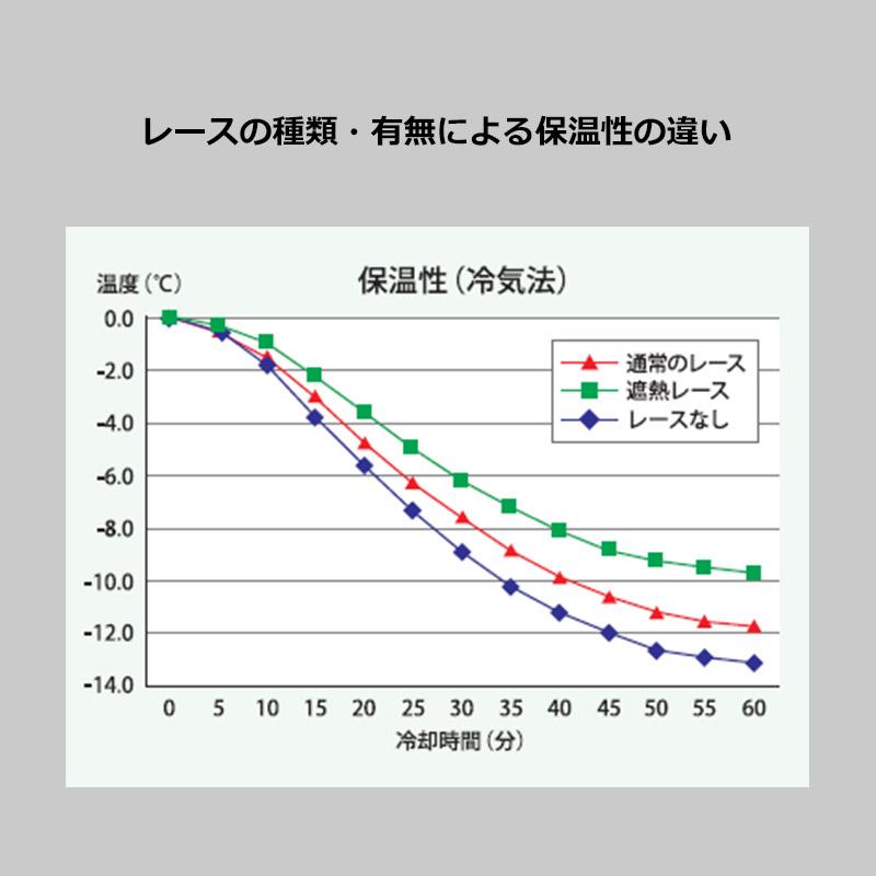 レース保温性グラフ