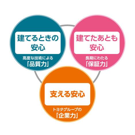 トヨタホーム【信頼と安心を支えるトヨタグループ】