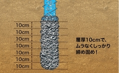 砕石の地盤改良「エコジオ工法」施工見学会、随時開催中!