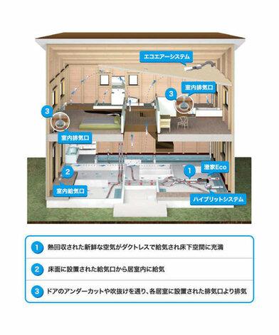 家中どこにいても温度差がない 24時間全熱交換換気型システム