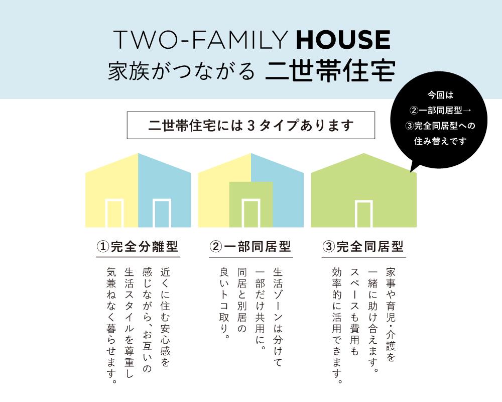 二世帯住宅について