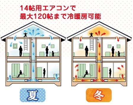 9月末までの期間限定モデルハウス「市販のエアコン1台で実現する省エネ全館空調」