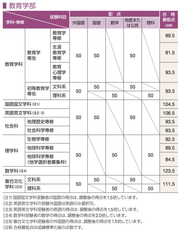 早稲田大学教育学部2015年度入試の合格最低点