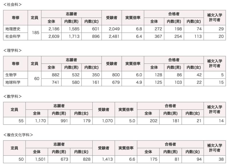 早稲田大学教育学部の入試倍率