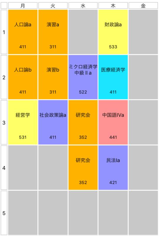 慶應経済の時間割例
