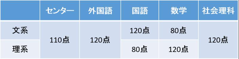 東京大学二次試験の配点