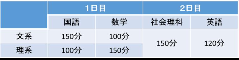 東京大学2次試験の試験時間