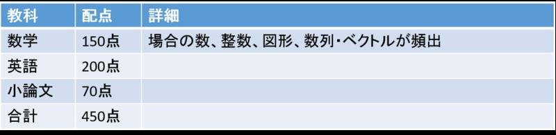 慶應義塾大学経済学部 入試詳細