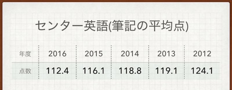 センター英語過去の平均点
