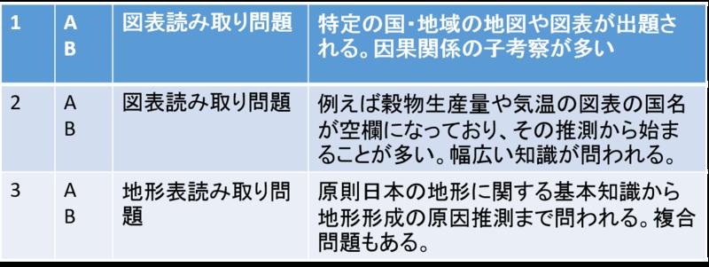 東京大学の地理問題の出題形式