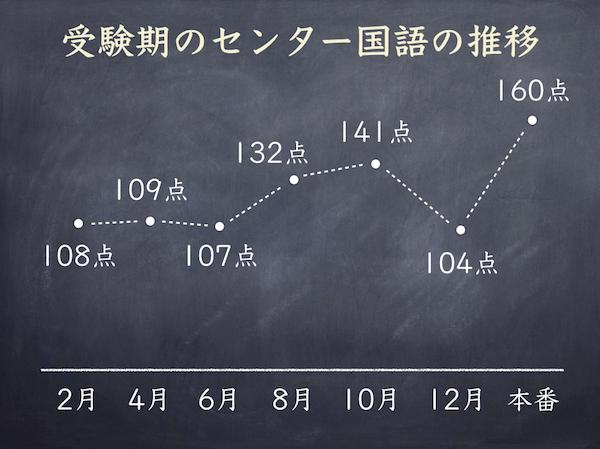 受験期のセンター国語の推移
