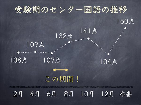 高3生6月から8月のセンター国語対策
