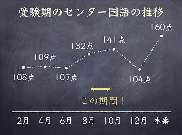 高3生8月〜10月のセンター国語対策