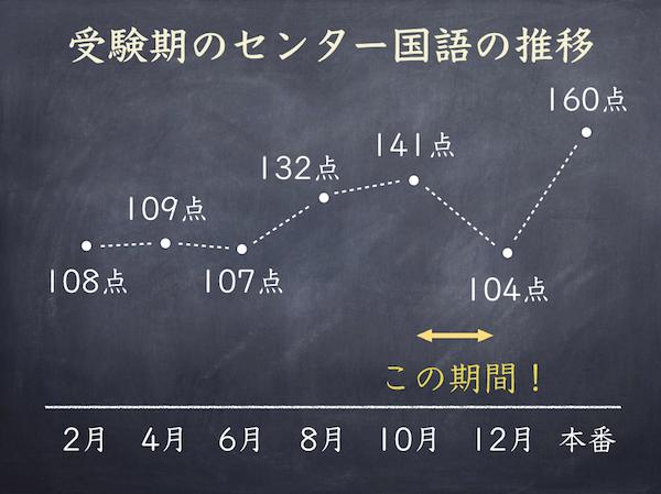 高3生10月〜12月のセンター国語対策