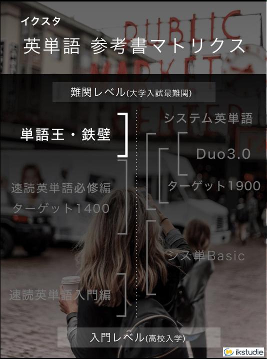 早稲田の英語に対処するための英単語